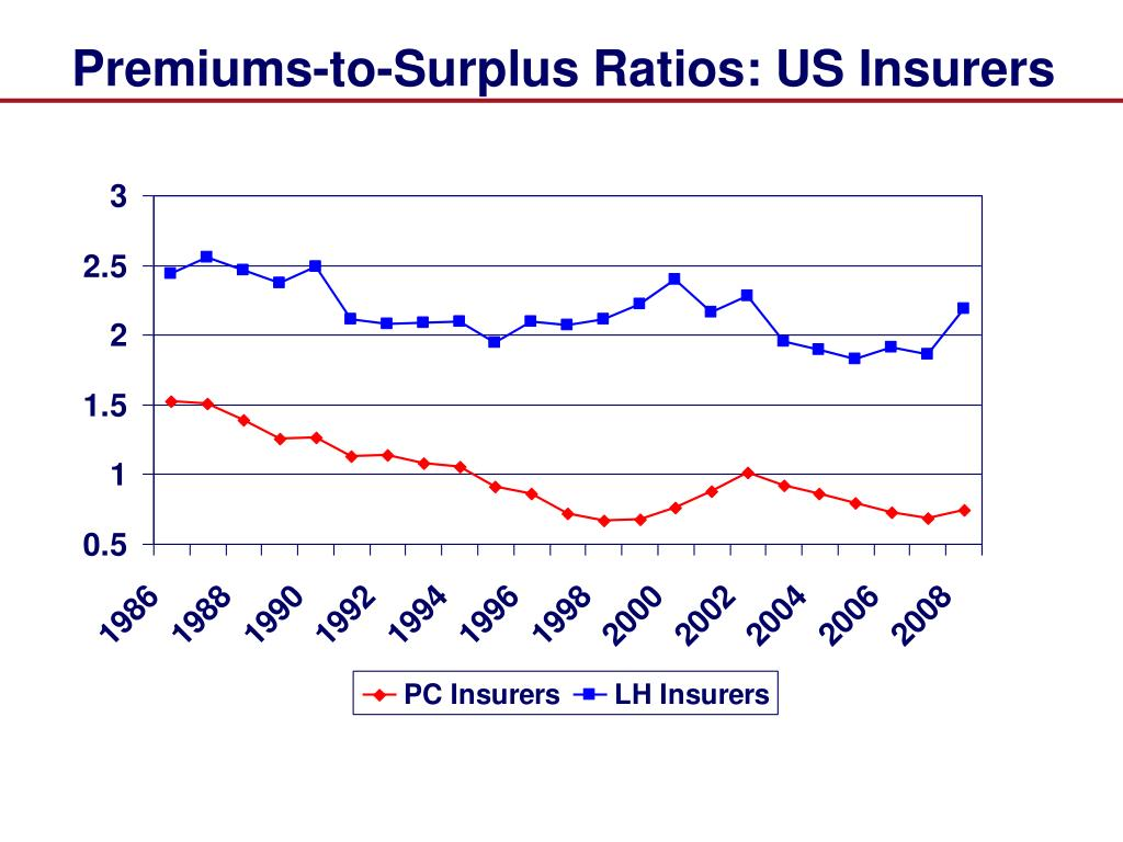 Premiums-to-Surplus Ratios: US Insurers
