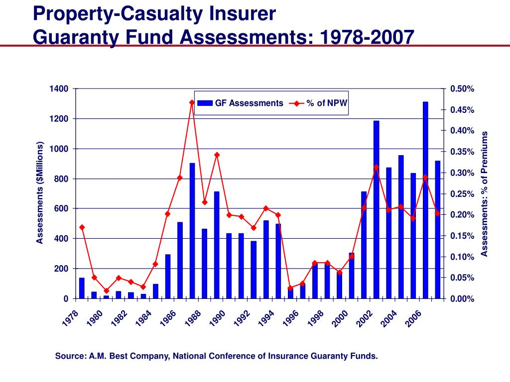 Property-Casualty Insurer