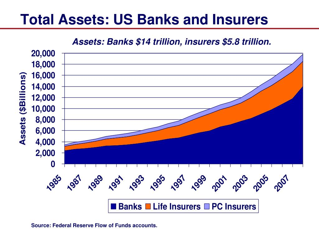 Total Assets: US Banks and Insurers