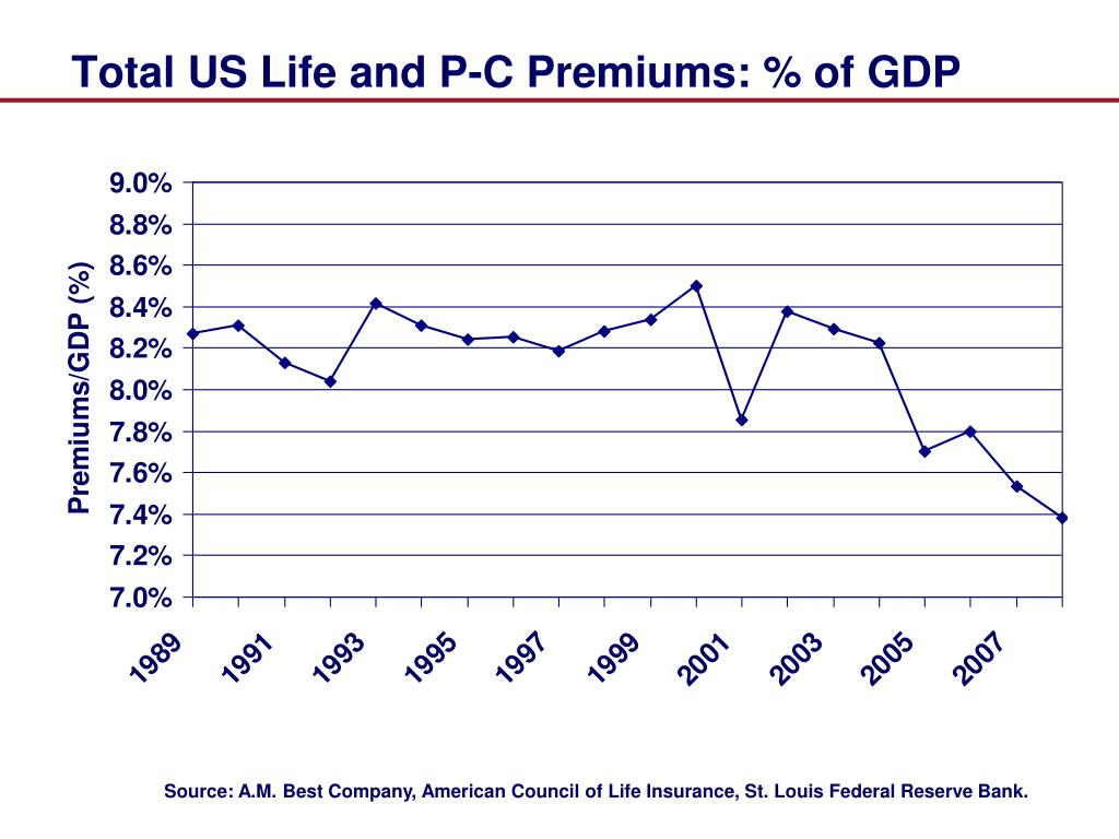 Total US Life and P-C Premiums: % of GDP