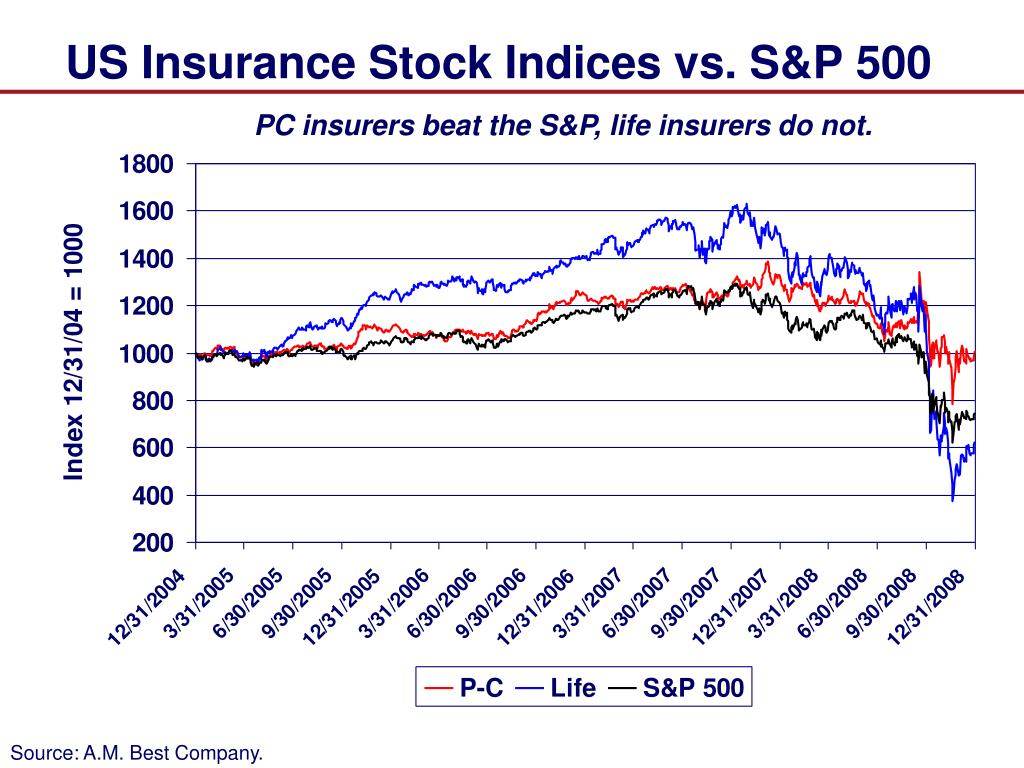 US Insurance Stock Indices vs. S&P 500
