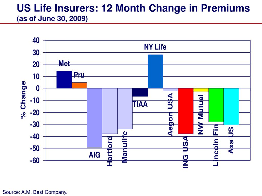 US Life Insurers: 12 Month Change in Premiums