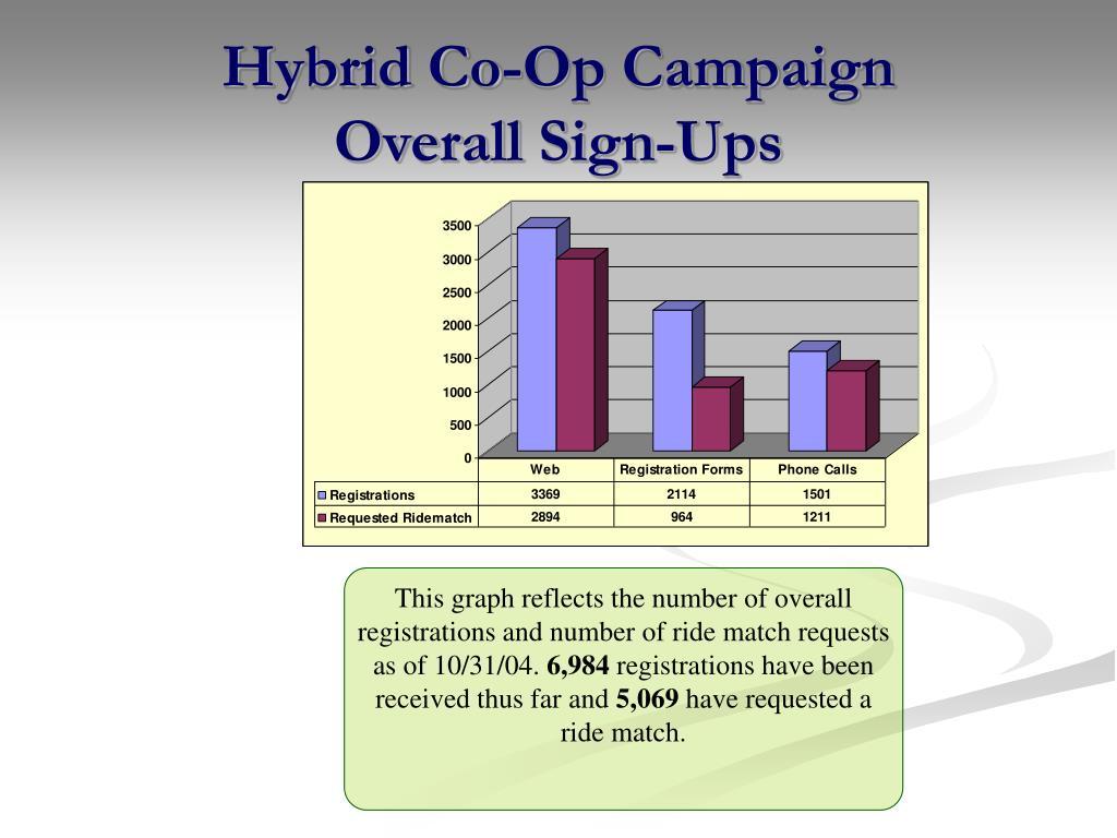 Hybrid Co-Op Campaign