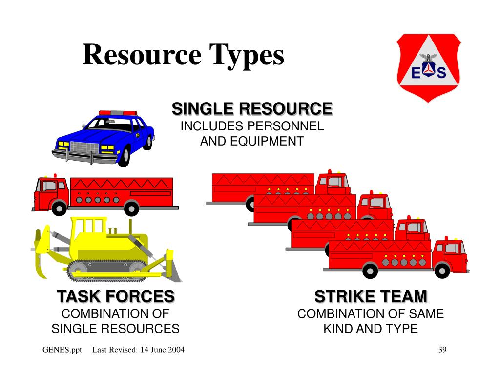 Resource Types