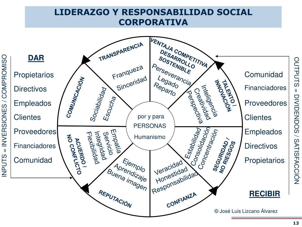 LIDERAZGO Y RESPONSABILIDAD SOCIAL CORPORATIVA