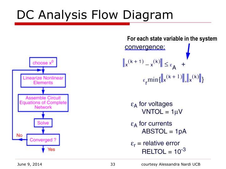 DC Analysis Flow Diagram