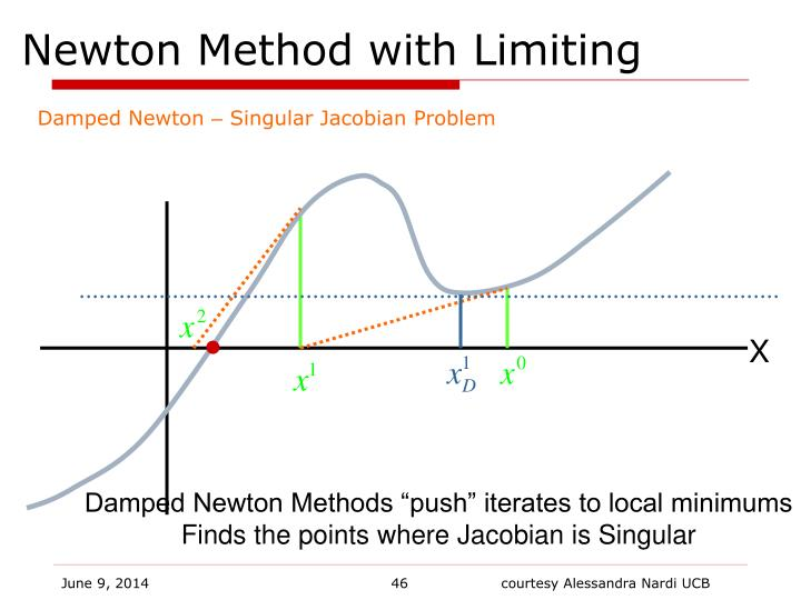 Newton Method with Limiting