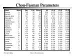 chou fasman parameters