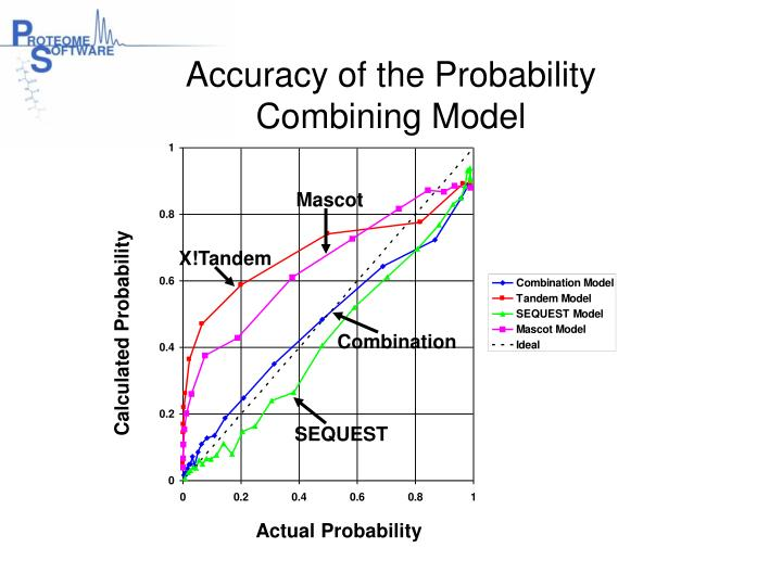 Accuracy of the Probability