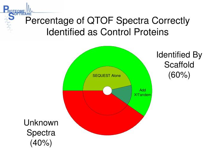 Percentage of QTOF Spectra Correctly Identified as Control Proteins