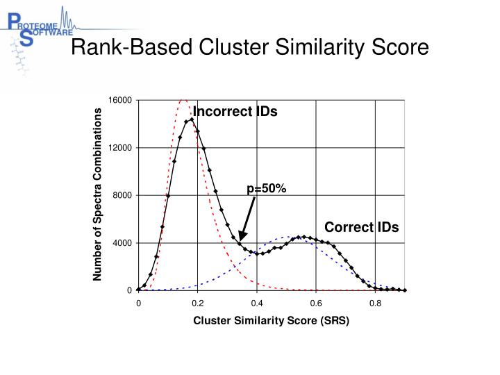 Rank-Based Cluster Similarity Score