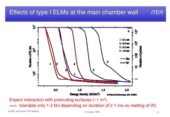 Effects of type I ELMs at the main chamber wall