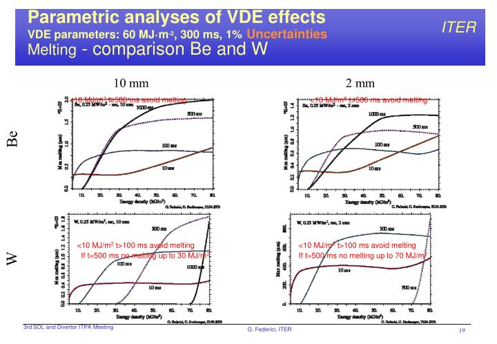 Parametric analyses of VDE effects