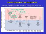 climate forcing by air pollutants global radiative forcing of climate 1750 present ipcc 2001