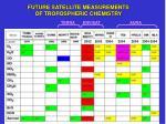 future satellite measurements of tropospheric chemistry