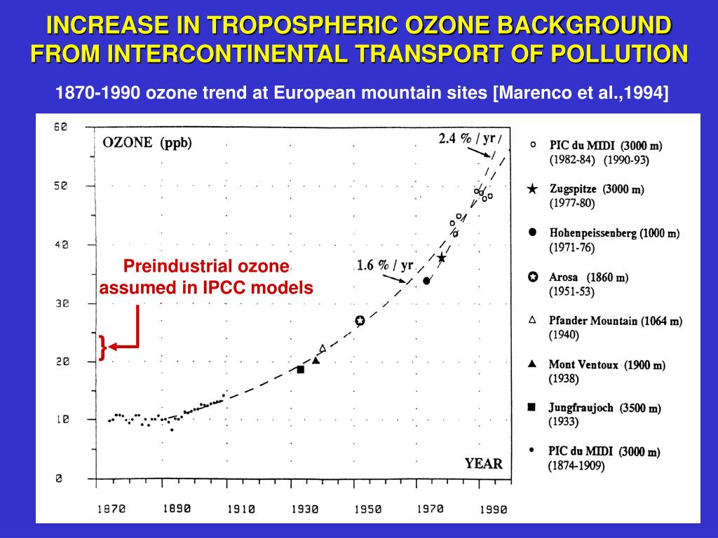 INCREASE IN TROPOSPHERIC OZONE BACKGROUND