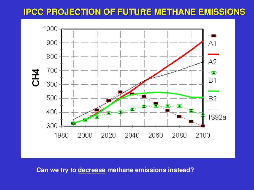 IPCC PROJECTION OF FUTURE METHANE EMISSIONS