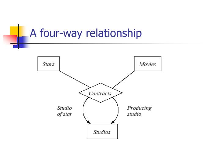 A four-way relationship