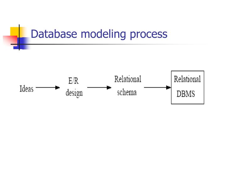 Database modeling process