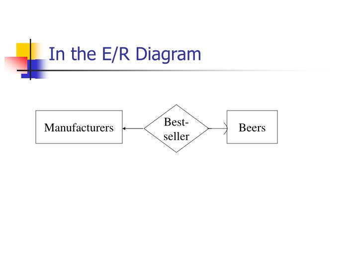 In the E/R Diagram