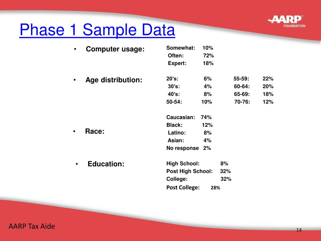 Phase 1 Sample Data