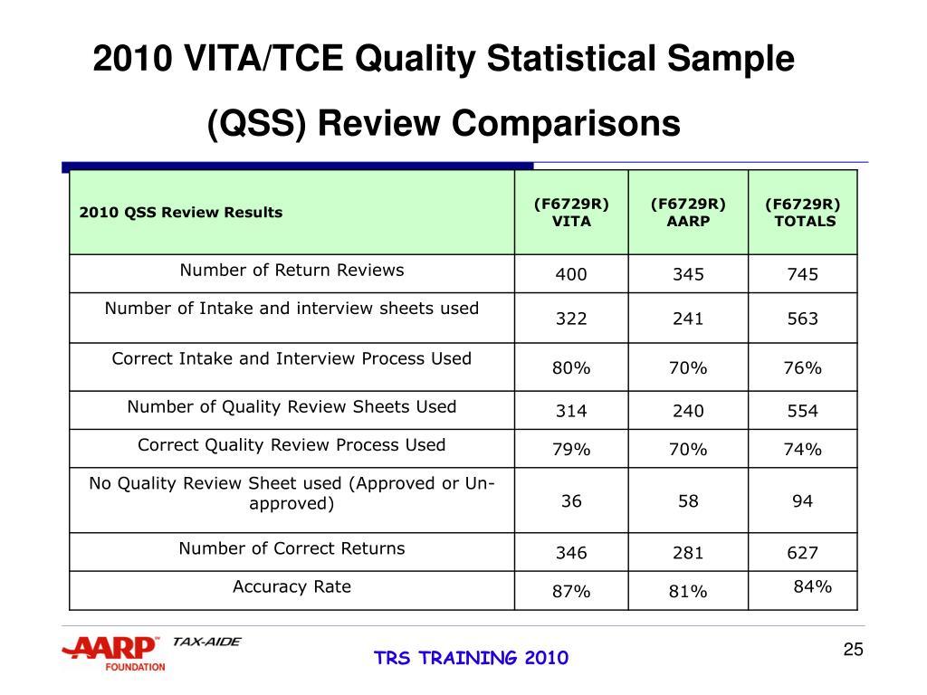 2010 VITA/TCE Quality Statistical Sample