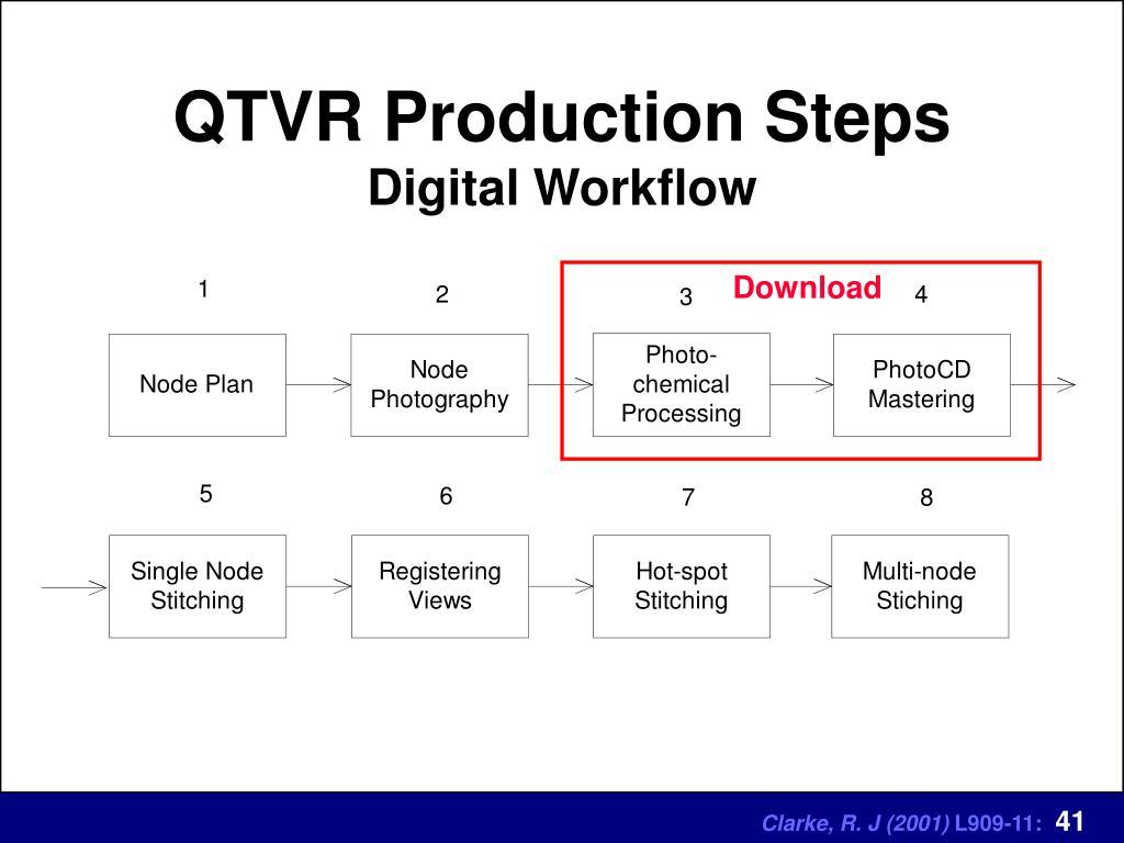 QTVR Production Steps