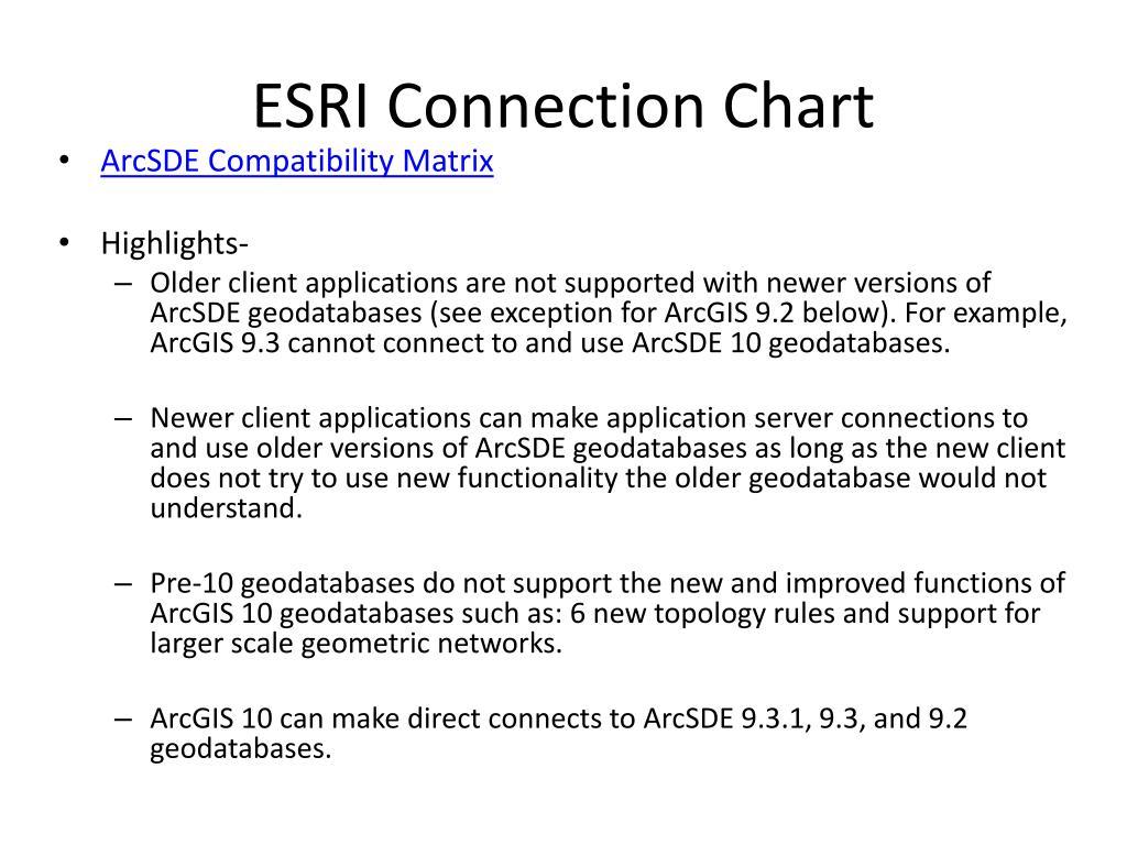 ESRI Connection Chart