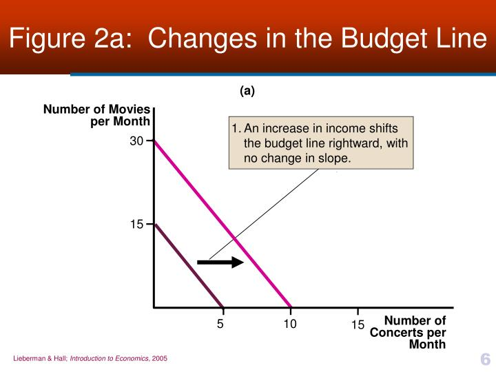 Figure 2a:  Changes in the Budget Line