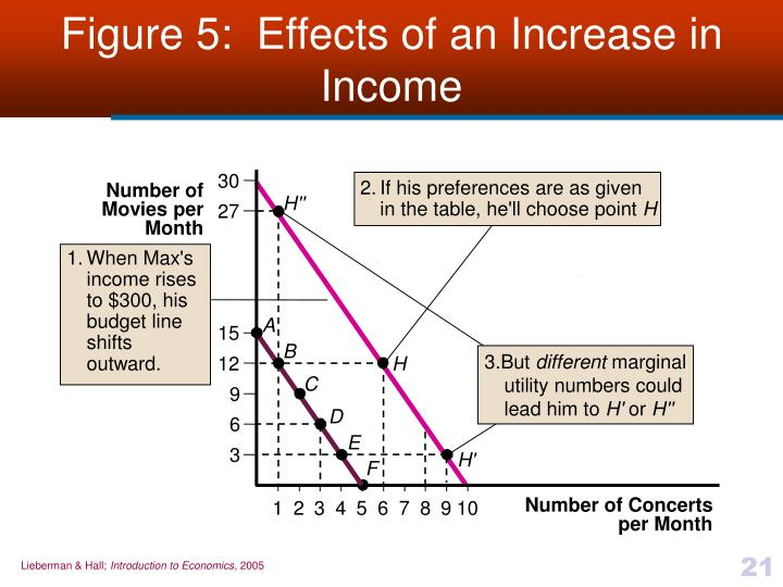 Figure 5:  Effects of an Increase in Income