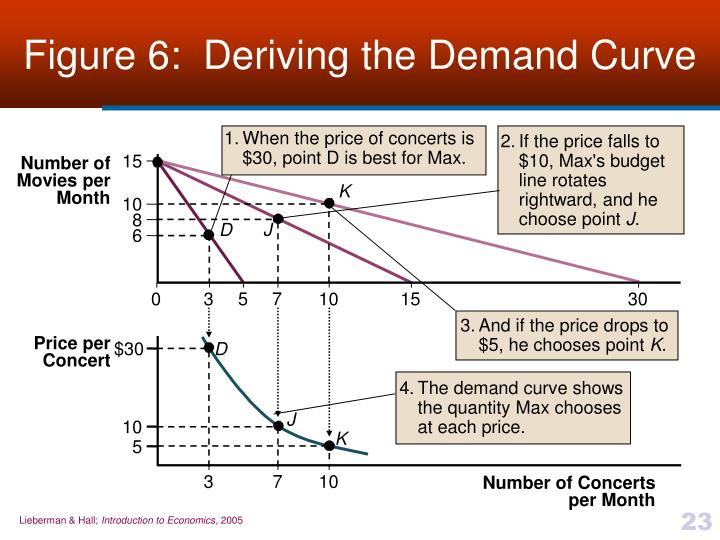 Figure 6:  Deriving the Demand Curve