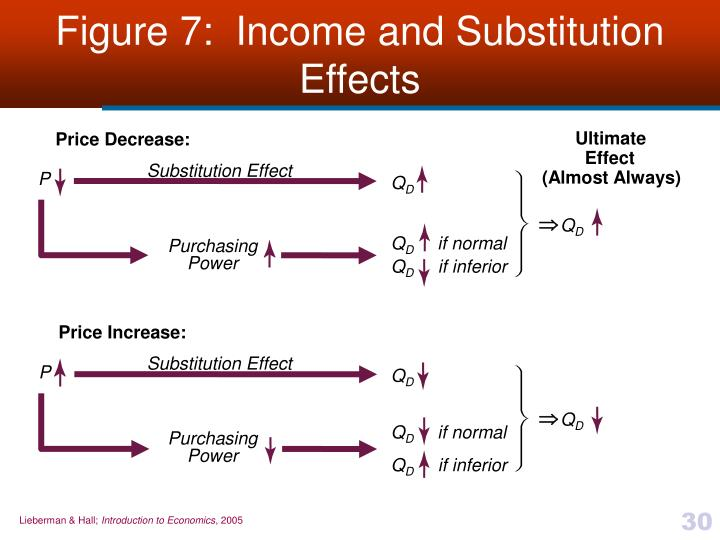 Figure 7:  Income and Substitution Effects