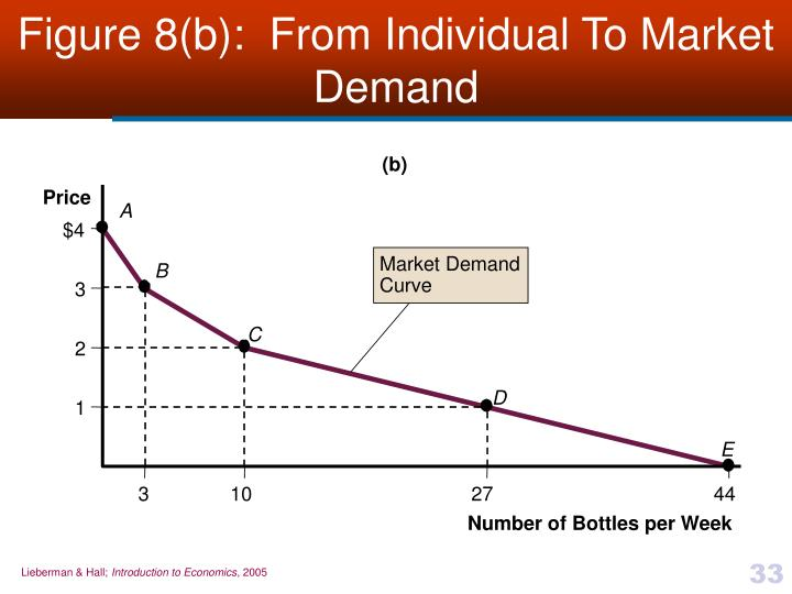 Figure 8(b):  From Individual To Market Demand