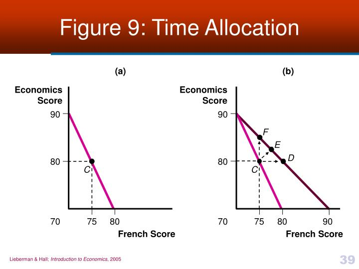 Figure 9: Time Allocation