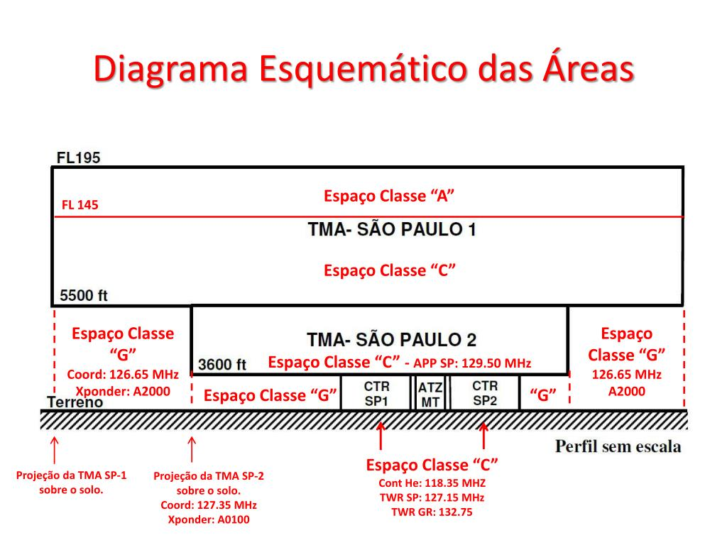 Diagrama Esquemático das Áreas