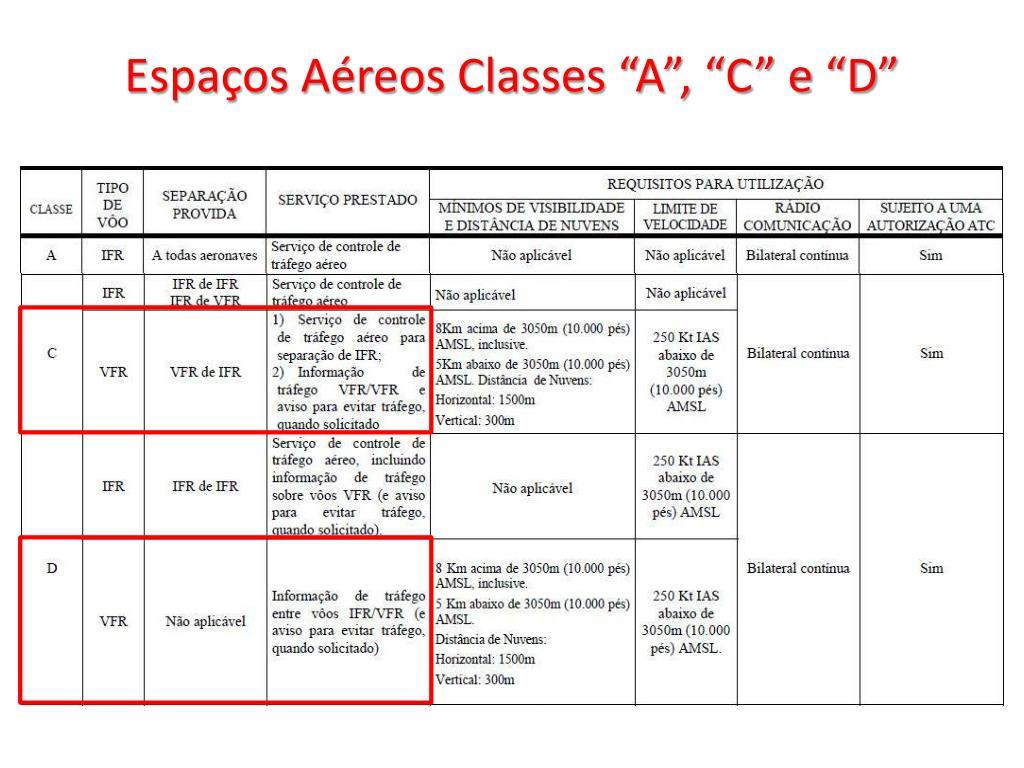 """Espaços Aéreos Classes """"A"""", """"C"""" e """"D"""""""