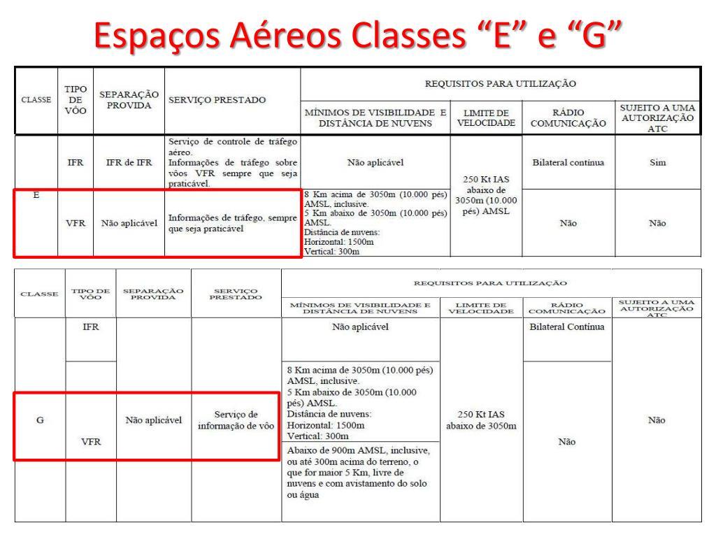 """Espaços Aéreos Classes """"E"""" e """"G"""""""