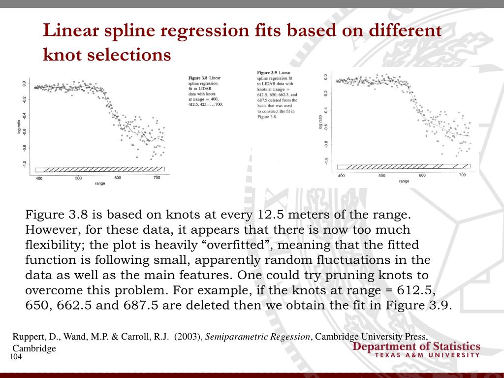 Linear spline regression fits based on different knot selections