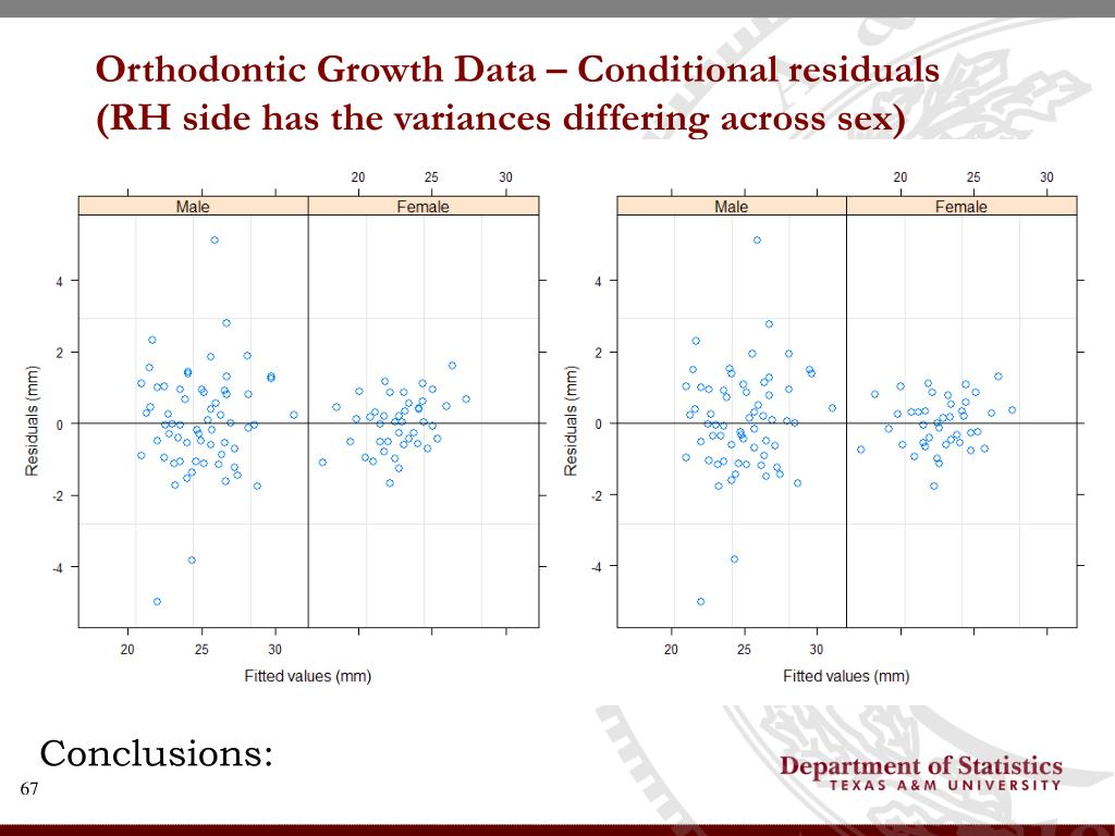 Orthodontic Growth Data – Conditional residuals (RH side has the variances differing across sex)