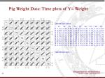 pig weight data time plots of y weight