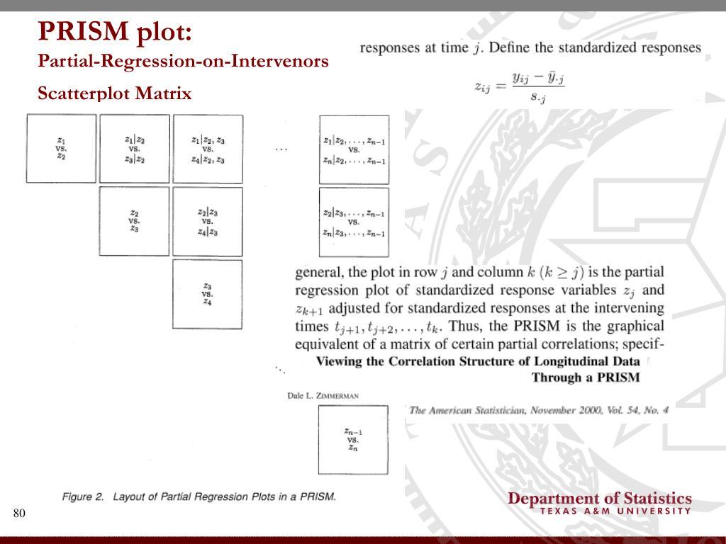 PRISM plot: