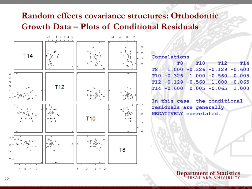 Random effects covariance structures: Orthodontic Growth Data – Plots of Conditional Residuals