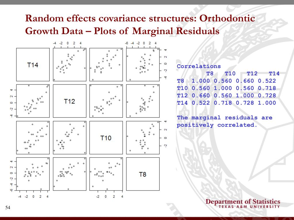 Random effects covariance structures: Orthodontic Growth Data – Plots of Marginal Residuals