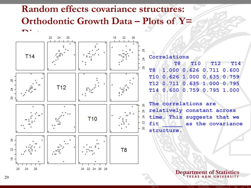 Random effects covariance structures: Orthodontic Growth Data – Plots of Y= Distance