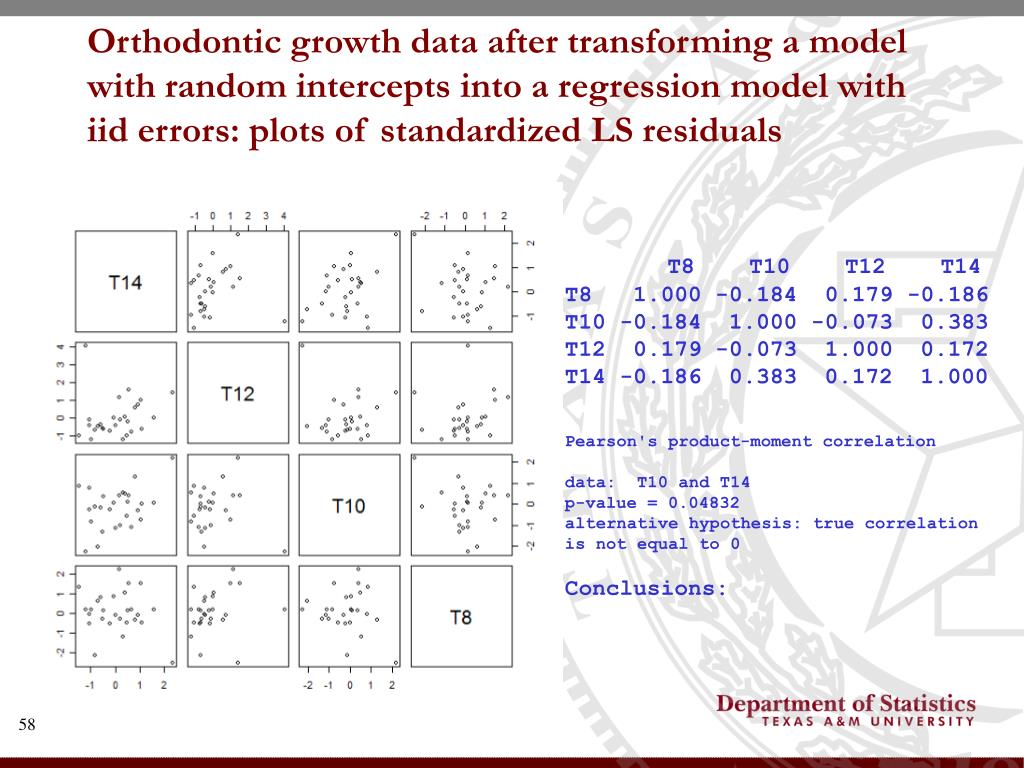 Orthodontic growth data after transforming a model with random intercepts into a regression model with iid errors: plots of standardized LS residuals