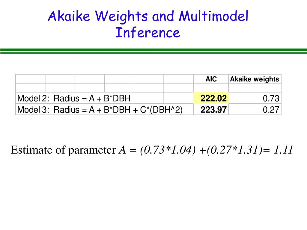 Akaike Weights and Multimodel Inference