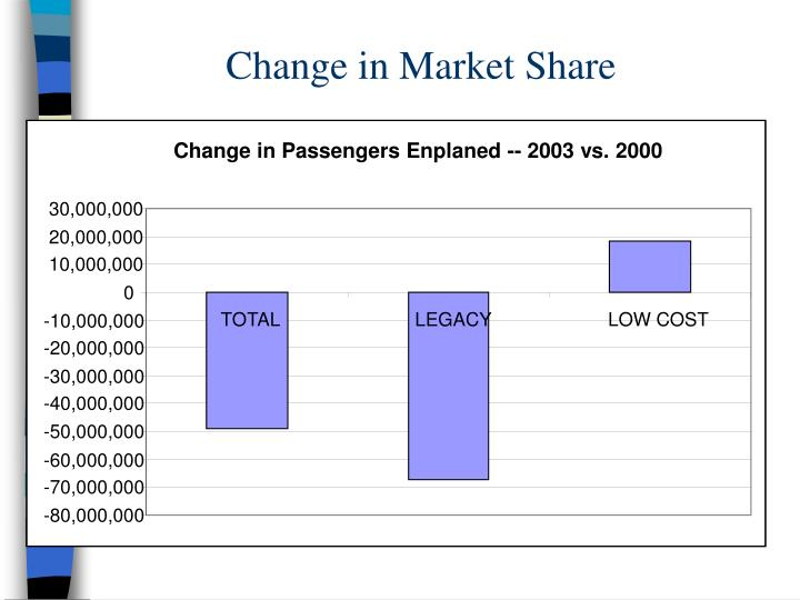 Change in Market Share