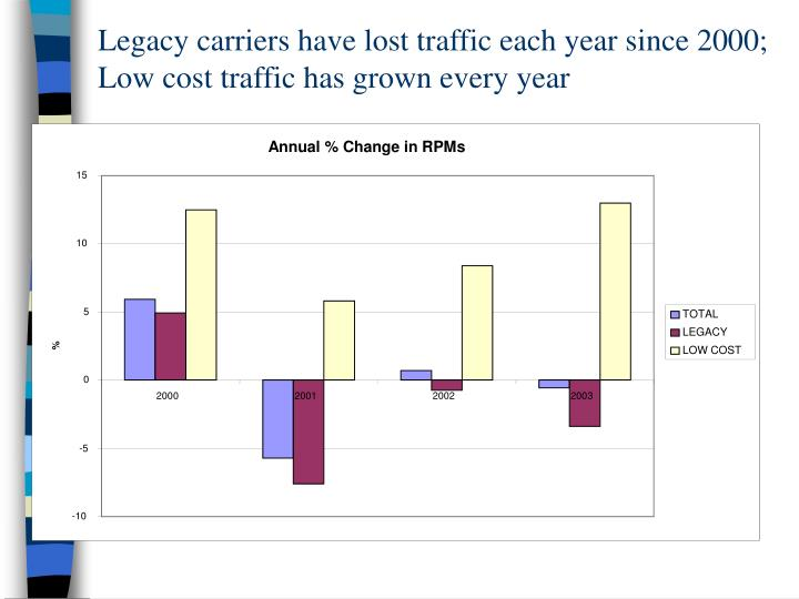 Legacy carriers have lost traffic each year since 2000; Low cost traffic has grown every year