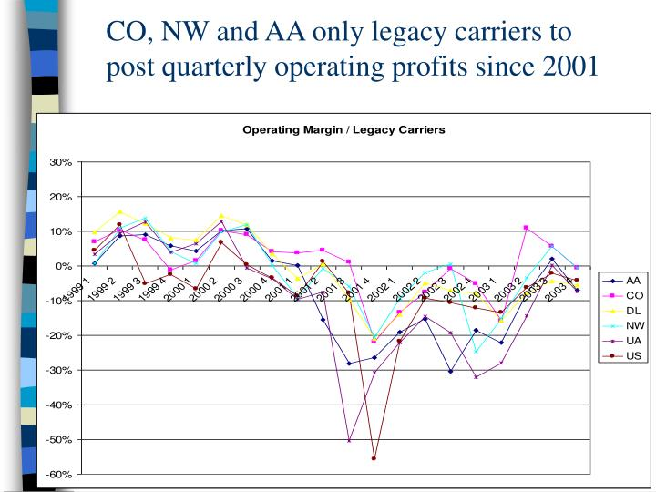 CO, NW and AA only legacy carriers to post quarterly operating profits since 2001