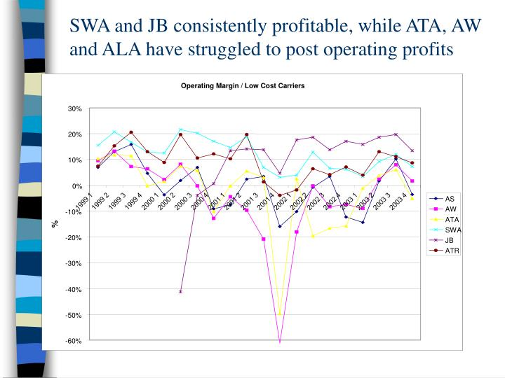 SWA and JB consistently profitable, while ATA, AW and ALA have struggled to post operating profits